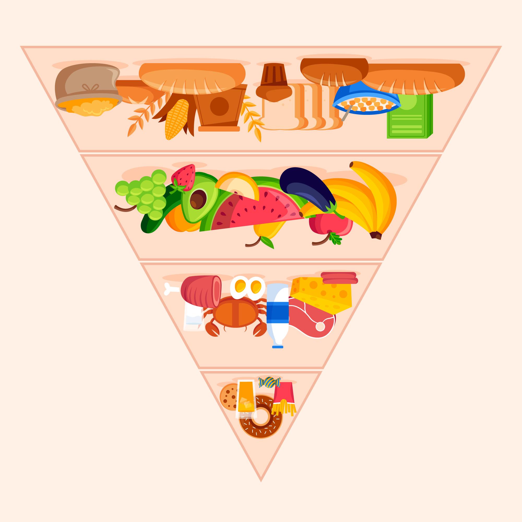 Food vector created by freepik - www.freepik.com upside down food pyramid